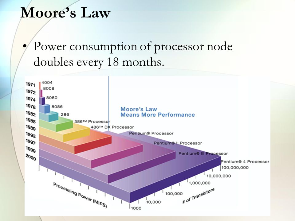 Moore's Law Power consumption of processor node doubles every 18 months.