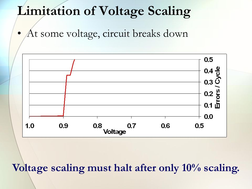 Limitation of Voltage Scaling At some voltage, circuit breaks down Voltage scaling must halt after only 10% scaling.