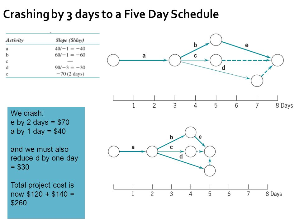 Crashing by 3 days to a Five Day Schedule We crash: e by 2 days = $70 a by 1 day = $40 and we must also reduce d by one day = $30 Total project cost is now $120 + $140 = $260