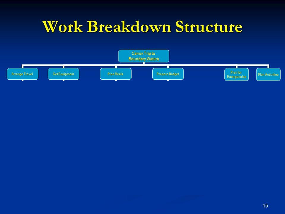 15 Work Breakdown Structure Canoe Trip to Boundary Waters Arrange Travel Schedule Flights to Mpls Rent Van Arrange Motel Schedule return flights Get E