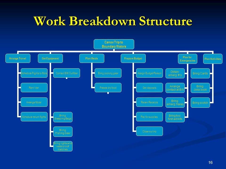 16 Work Breakdown Structure Canoe Trip to Boundary Waters Arrange Travel Schedule Flights to Mpls Rent Van Arrange Motel Schedule return flights Get E