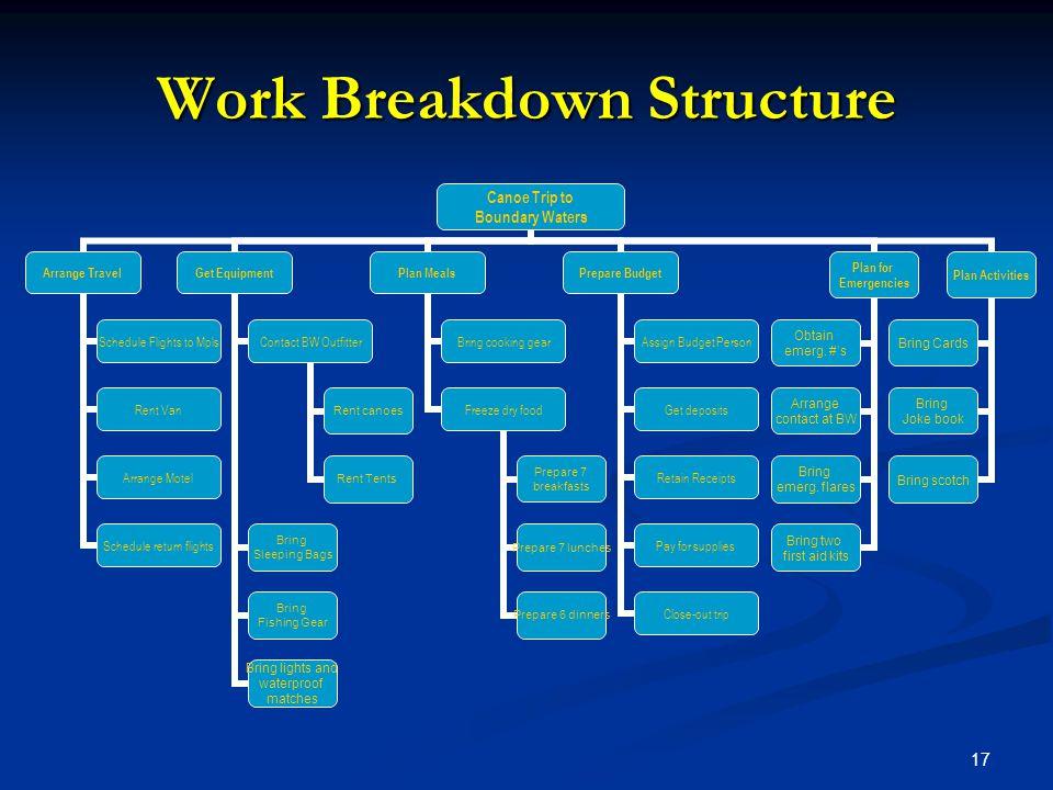 17 Work Breakdown Structure Canoe Trip to Boundary Waters Arrange Travel Schedule Flights to Mpls Rent Van Arrange Motel Schedule return flights Get E