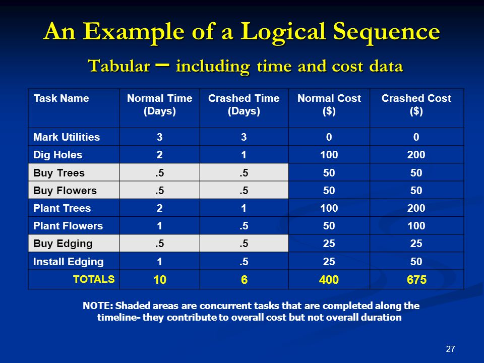 27 An Example of a Logical Sequence Tabular – including time and cost data Task NameNormal Time (Days) Crashed Time (Days) Normal Cost ($) Crashed Cos