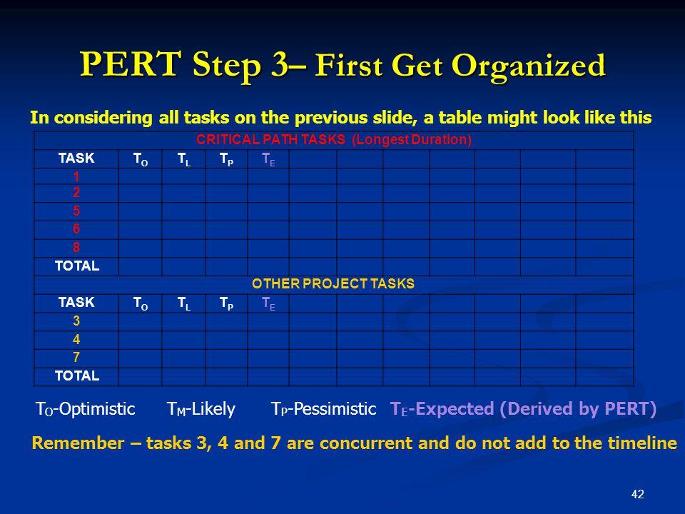 42 PERT Step 3 – First Get Organized CRITICAL PATH TASKS (Longest Duration) TASKTOTO TLTL TPTP TETE 1 2 5 6 8 TOTAL OTHER PROJECT TASKS TASKTOTO TLTL