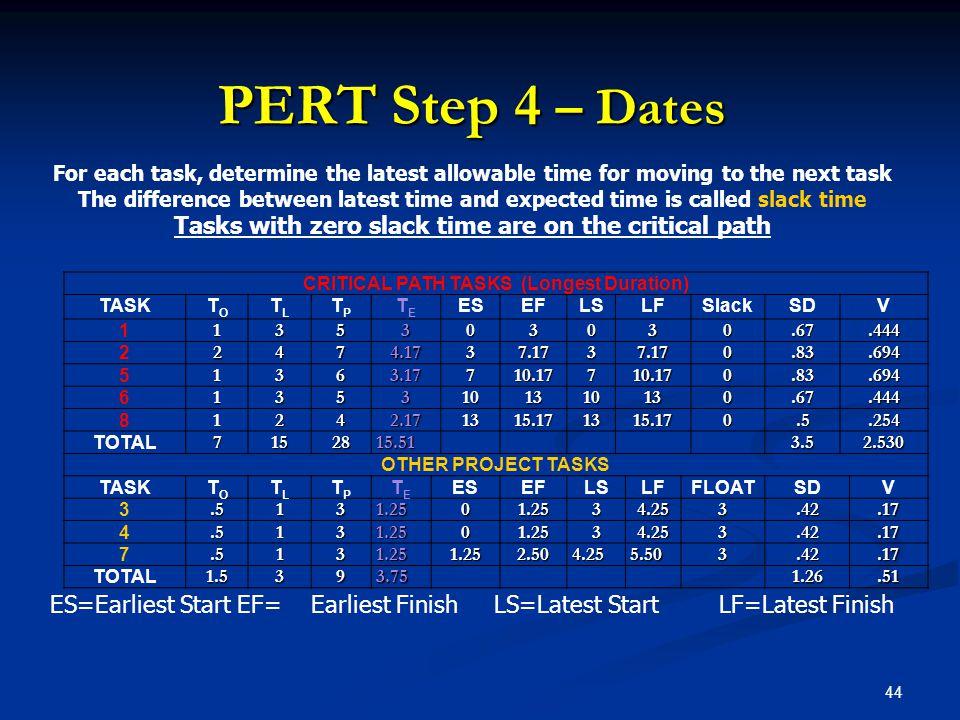 44 PERT Step 4 – Dates CRITICAL PATH TASKS (Longest Duration) TASKTOTO TLTL TPTP TETE ESEFLSLFSlackSDV 1135303030.67.444 22474.1737.1737.170.83.694 51