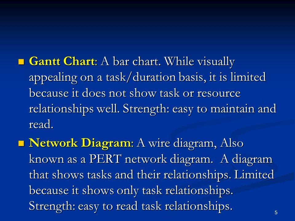 6 Sample Gantt Chart