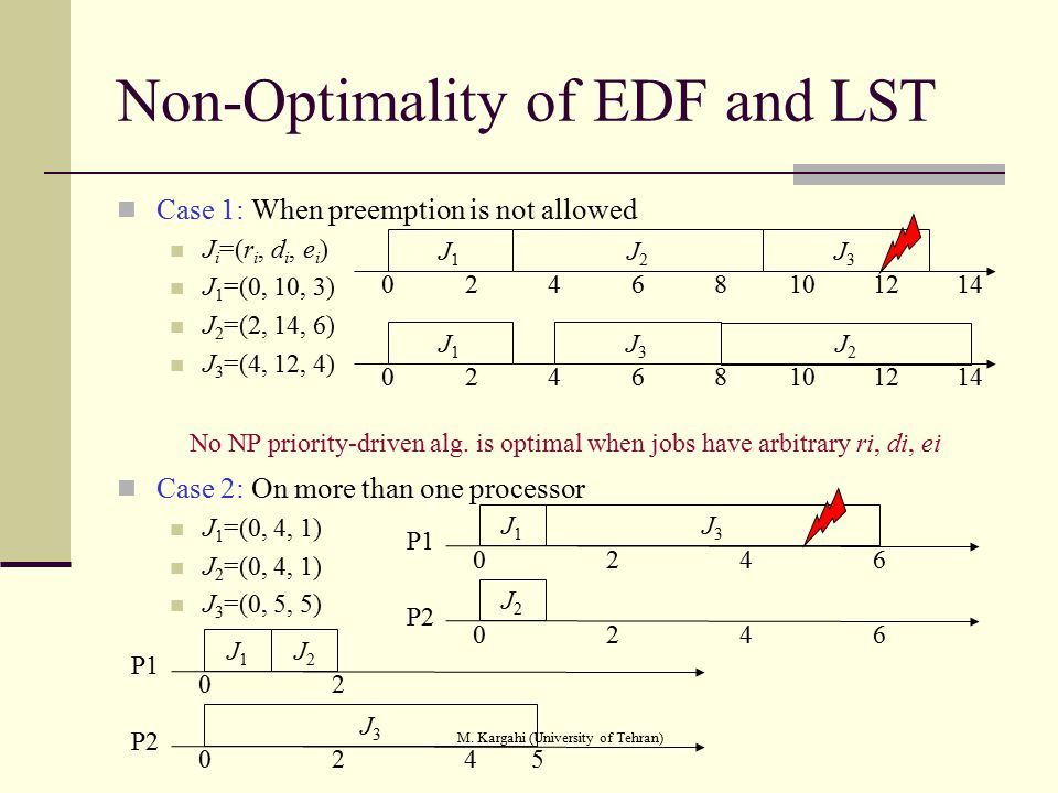 M. Kargahi (University of Tehran) Non-Optimality of EDF and LST Case 1: When preemption is not allowed J i =(r i, d i, e i ) J 1 =(0, 10, 3) J 2 =(2,