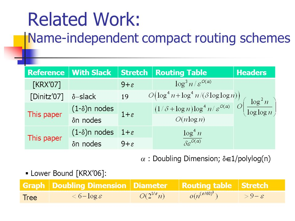 Related Work: Name-independent compact routing schemes ReferenceWith SlackStretchRouting TableHeaders [KRX'07] 9+  [Dinitz'07]  slack  This paper