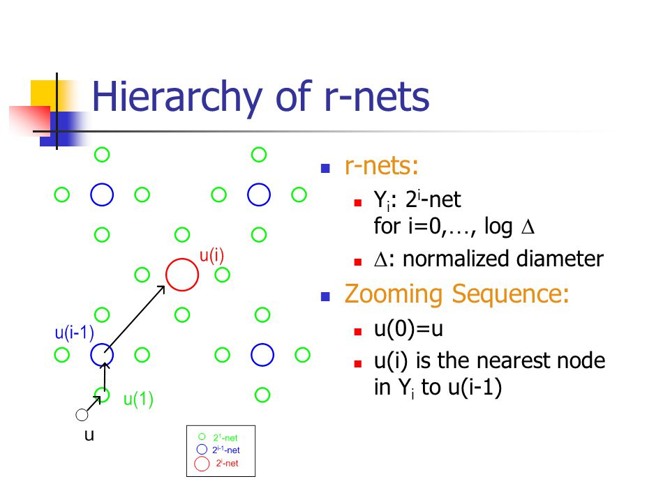 Hierarchy of r-nets r-nets: Y i : 2 i -net for i=0, …, log   : normalized diameter Zooming Sequence: u(0)=u u(i) is the nearest node in Y i to u(i-1