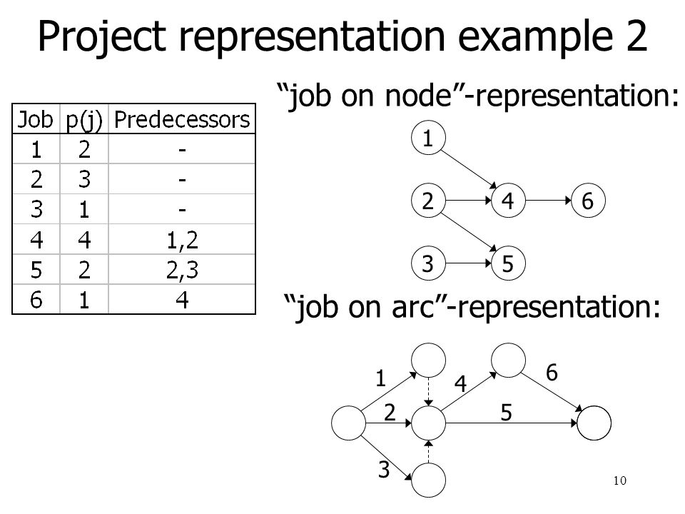 11 Project scheduling Without resource constraints relatively easy With resource constraints very complex: when jobs share resources with limited availability, these jobs cannot be processed simultaneously  draw disjunctive arcs Example 4.6.1: 14 25 3