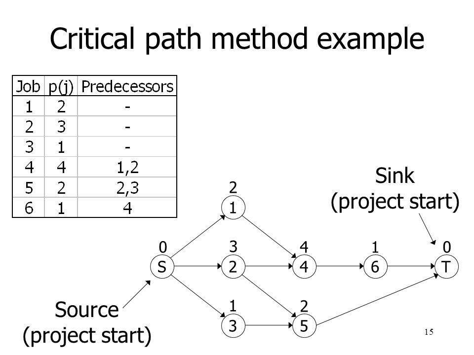 16 Critical path method example (cont.) 1 24 35 6 T S 2 3 1 4 2 1 j duration S'C'' Legend: 0 0 0 3 3 7 0 0 8 0 8 7 8 3 3 6 0 8 Critical job: C'' = C' = S'+p
