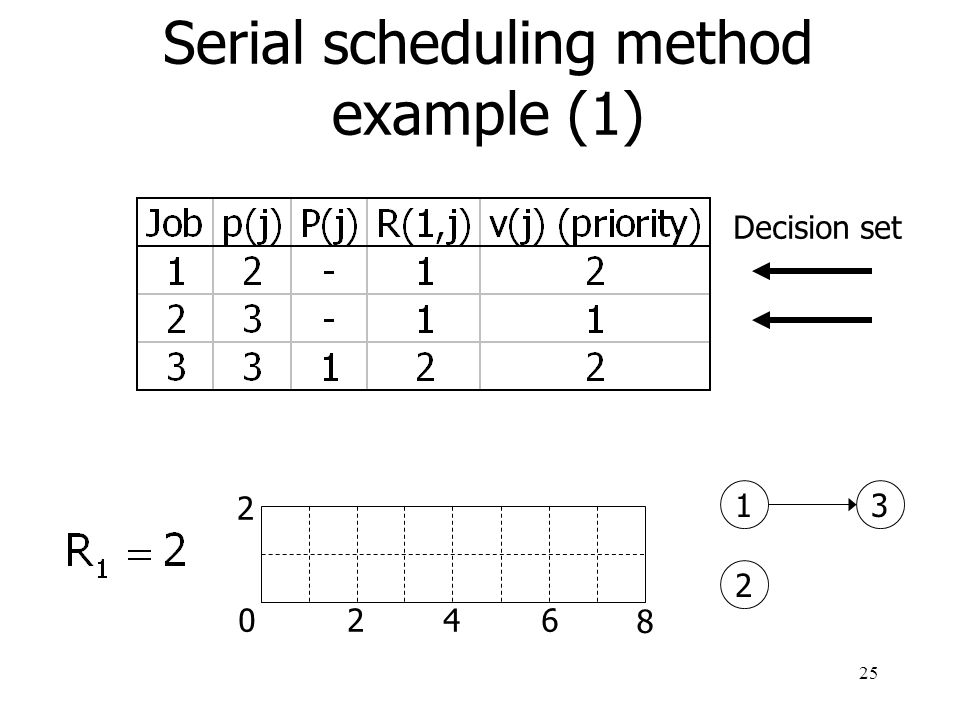 26 Decision set 1 2 3 0246 8 2 1 Serial scheduling method example (2)