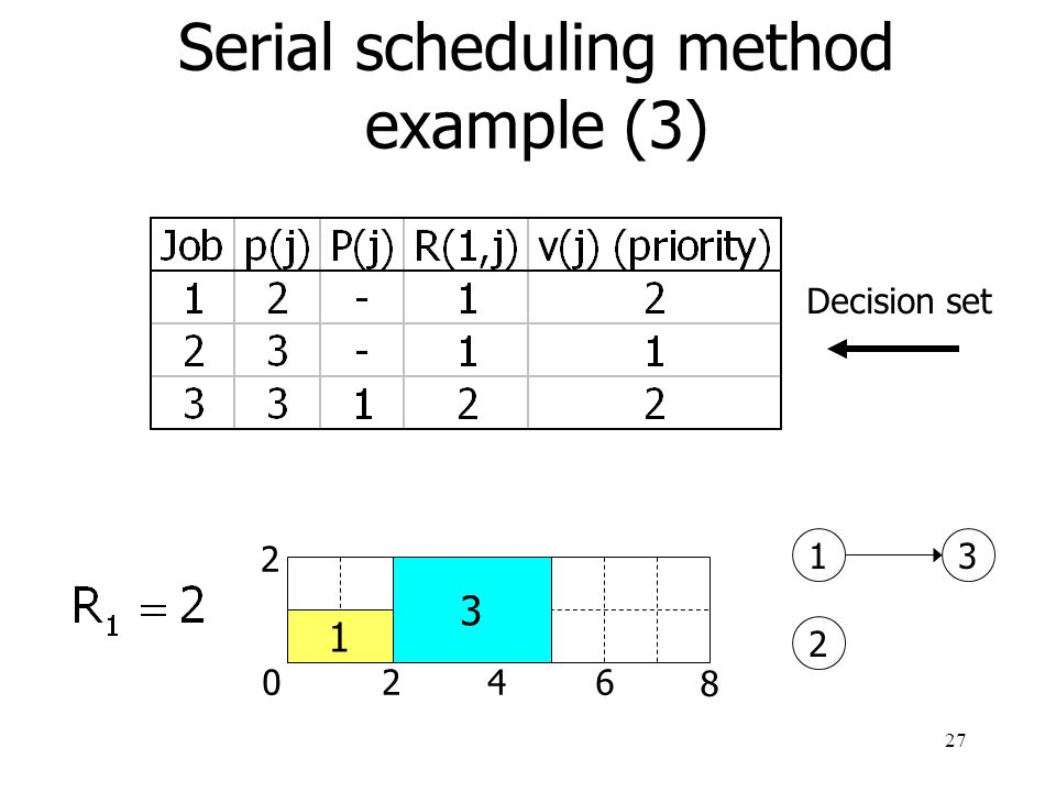 28 0246 8 2 Serial scheduling method example (4) 1 3 2 1 2 3