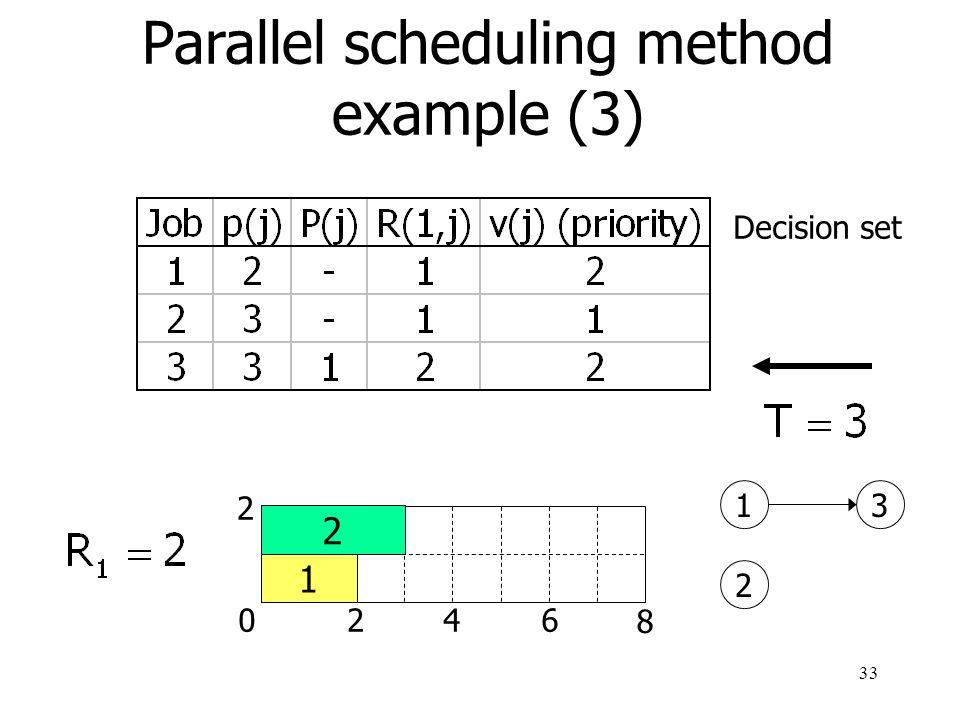34 Parallel scheduling method example (4) 0246 8 2 1 3 1 2 3 2