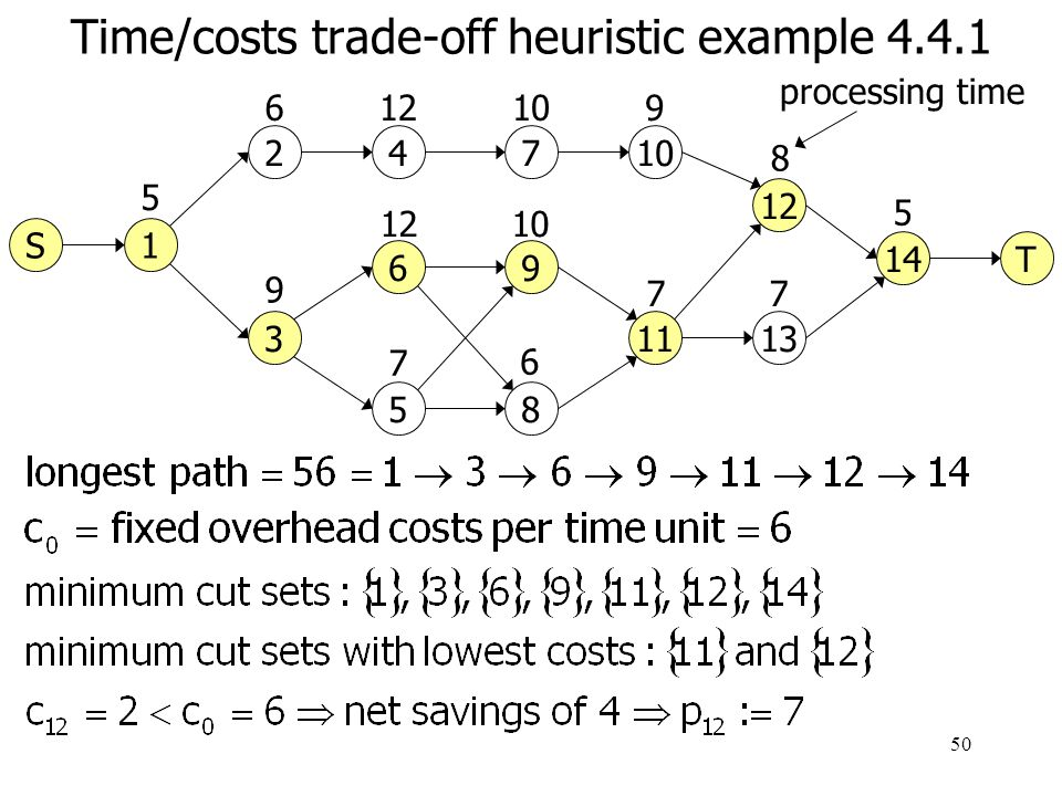 51 Time/costs trade-off heuristic example 4.4.1 8 24 3 5 6 7 1 6 9 12 7 10 5 9 11 12 13 14 10 6 7 9 7 7 5 processing time T S