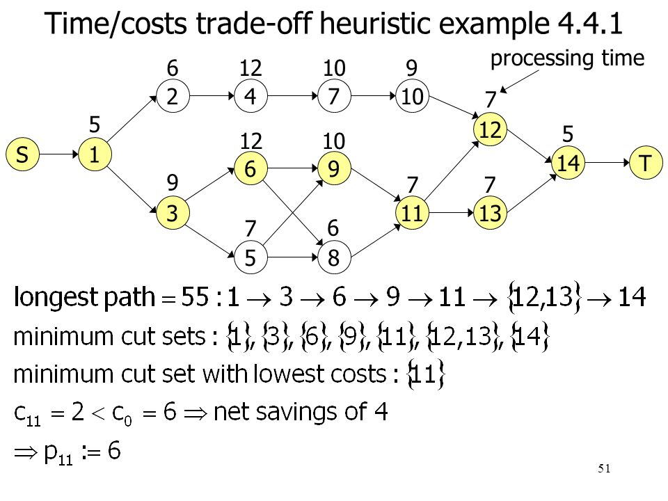 52 Time/costs trade-off heuristic example 4.4.1 8 24 3 5 6 7 1 6 9 12 7 10 5 9 11 12 13 14 10 6 6 9 7 7 5 processing time T S