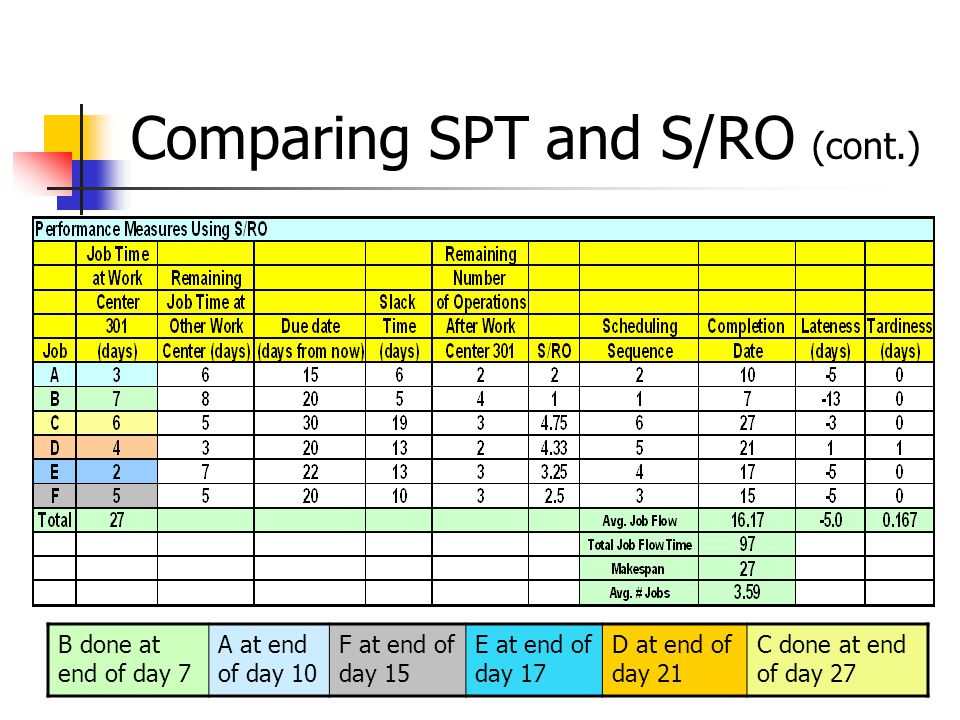 Comparing SPT and S/RO (cont.) B done at end of day 7 A at end of day 10 F at end of day 15 E at end of day 17 D at end of day 21 C done at end of day 27