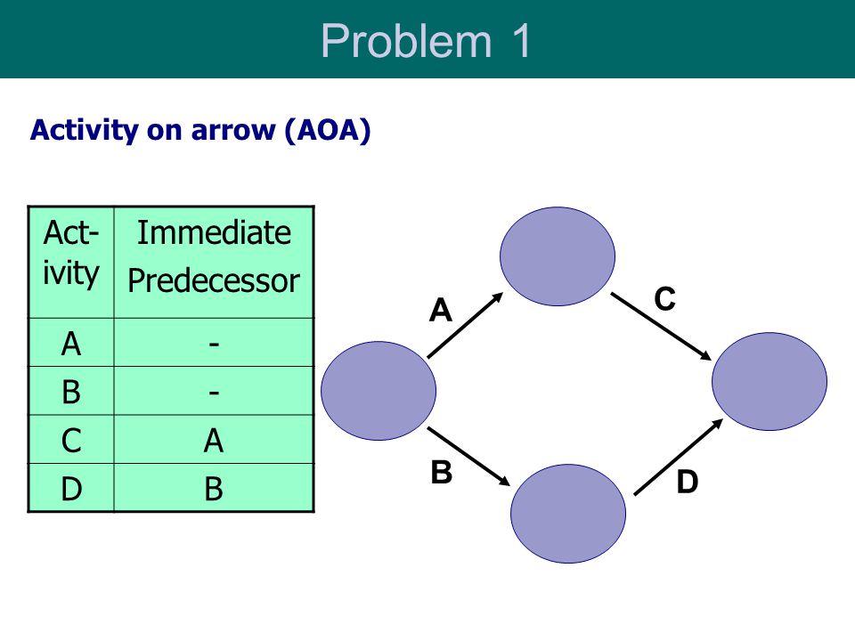 Problem 1 A B C D Activity on arrow (AOA) Act- ivity Immediate Predecessor A- B- CA DB