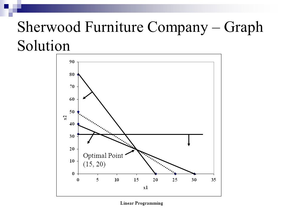 Linear Programming Sherwood Furniture Company – Graph Solution Optimal Point (15, 20)