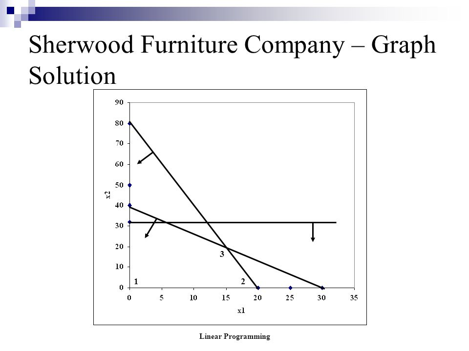 Linear Programming Sherwood Furniture Company – Graph Solution 2 3 1