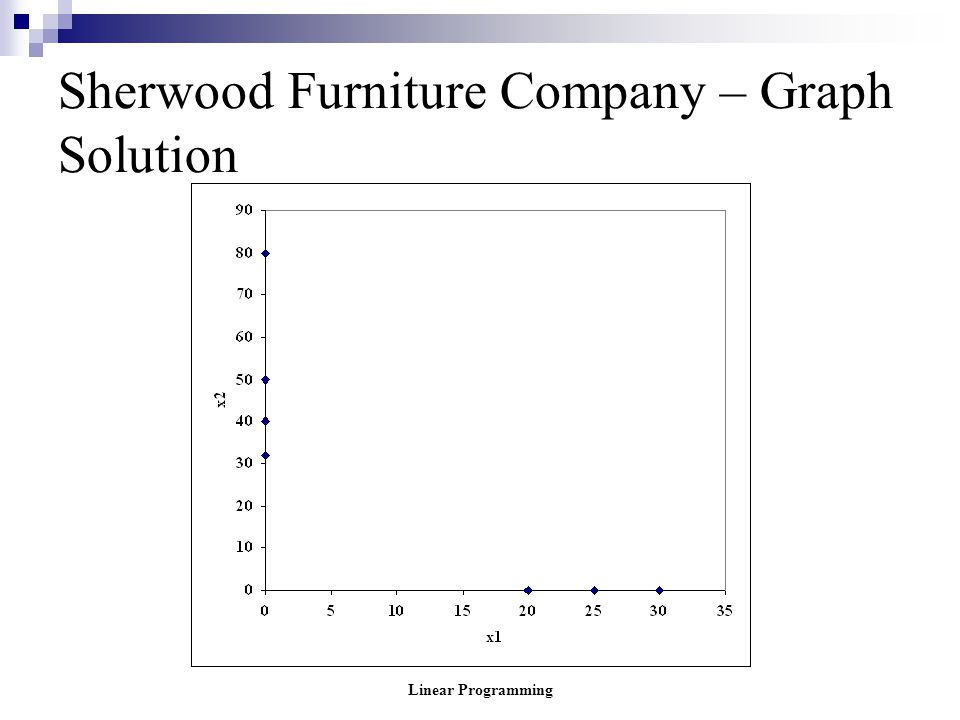 Linear Programming Sherwood Furniture Company – Graph Solution