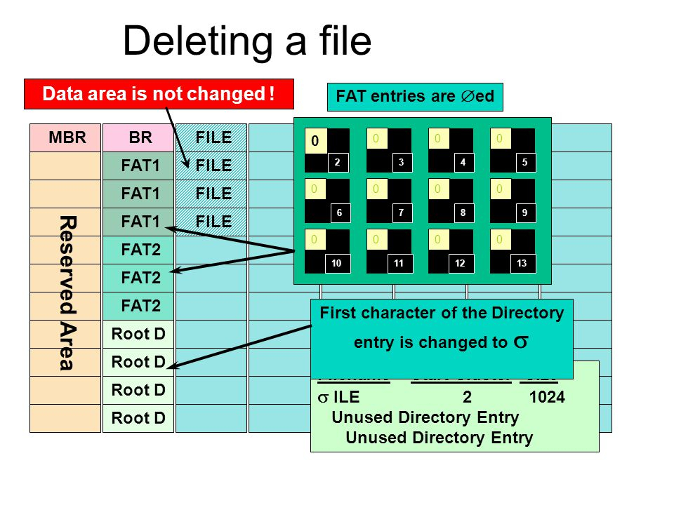 MBR FAT1 BR FAT1 FAT2 Root D FAT2 Root D FILE Reserved Area FAT entries are  ed Filename Start Cluster Size  ILE 2 1024 Unused Directory Entry First