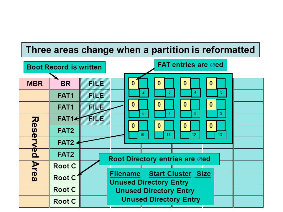MBR FAT1 BR FAT1 FAT2 Root C FAT2 Root C FILE Reserved Area Three areas change when a partition is reformatted Filename Start Cluster Size Unused Dire