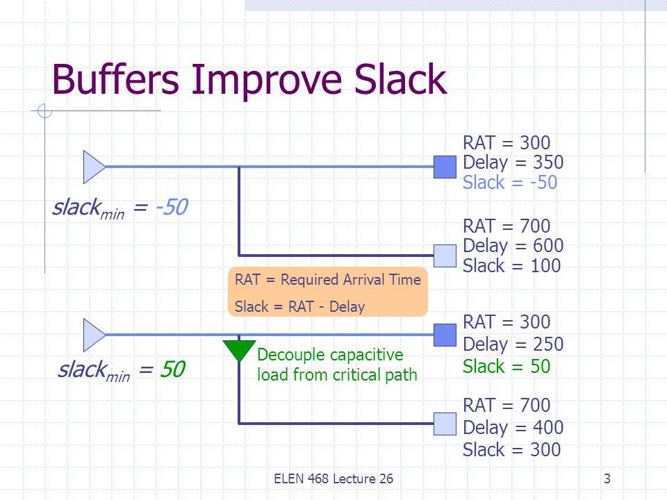 ELEN 468 Lecture 263 Buffers Improve Slack RAT = 300 Delay = 350 Slack = -50 RAT = 700 Delay = 600 Slack = 100 slack min = -50 RAT = 300 Delay = 250 Slack = 50 RAT = 700 Delay = 400 Slack = 300 slack min = 50 Decouple capacitive load from critical path RAT = Required Arrival Time Slack = RAT - Delay