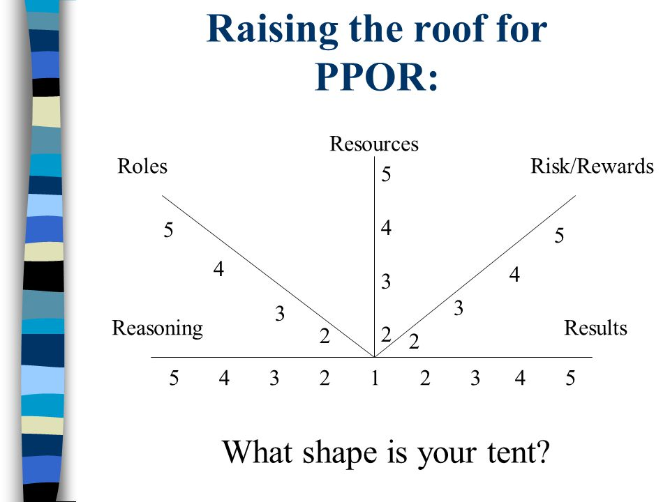 Raising the roof for PPOR: 5 4 3 2 1 2 3 4 5 54325432 2 3 4 5 2 3 4 5 Reasoning Roles Resources Risk/Rewards Results What shape is your tent?