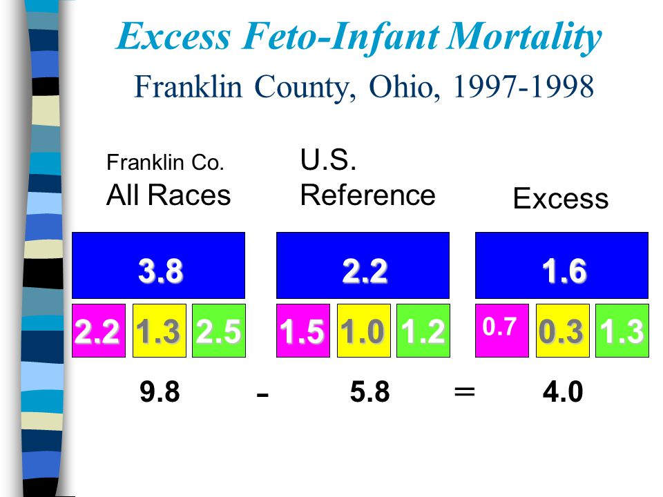 Excess Feto-Infant Mortality Franklin County, Ohio, 1997-1998 - = Franklin Co. All Races U.S. Reference Excess 3.8 2.21.32.5 9.8 2.2 1.51.01.2 5.8 1.6