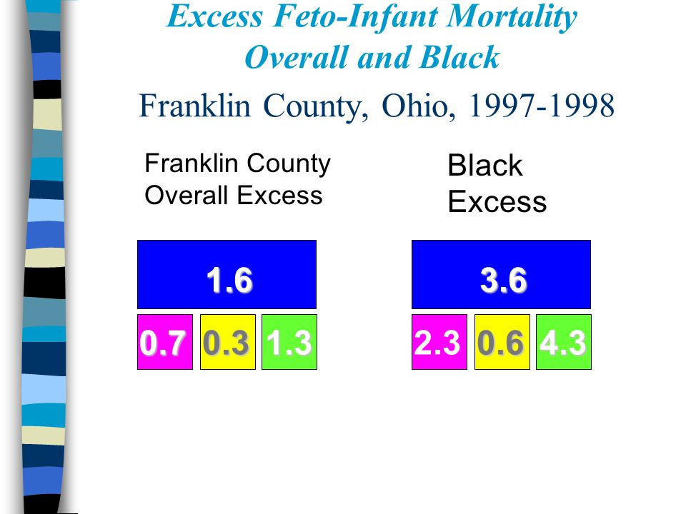 Excess Feto-Infant Mortality Overall and Black Franklin County, Ohio, 1997-1998 Franklin County Overall Excess Black Excess 1.6 0.70.31.3 3.6 2.30.64.
