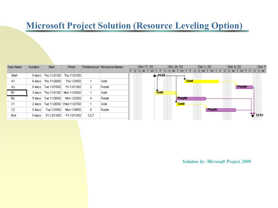 Microsoft Project Solution (Resource Leveling Option) Solution by: Microsoft Project 2000