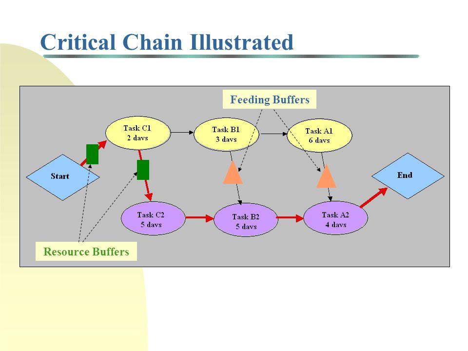 Critical Chain Illustrated Resource Buffers Feeding Buffers