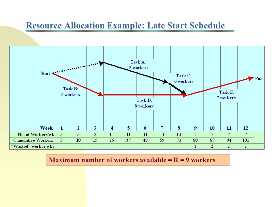 Resource Allocation Example: Late Start Schedule Maximum number of workers available = R = 9 workers