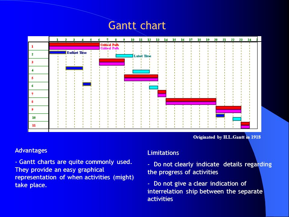 Originated by H.L.Gantt in 1918 Gantt chart Advantages - Gantt charts are quite commonly used.