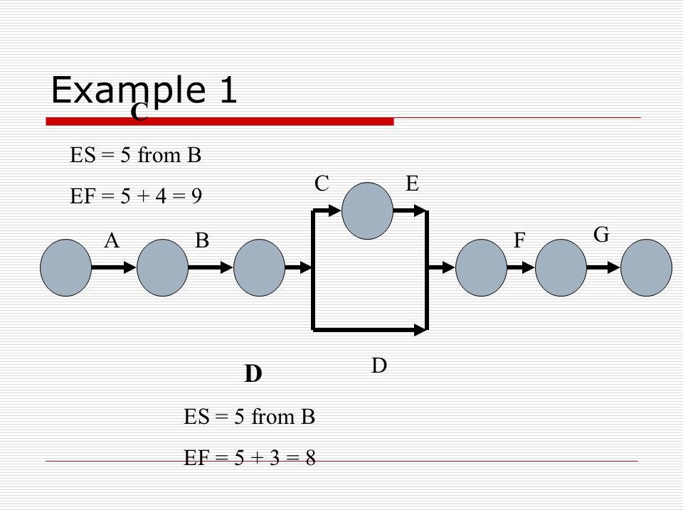 Example 1 AB C D E F G A ES = 1 EF = 1 + 1 = 2 B ES = 2 from A EF = 2 + 3 = 5