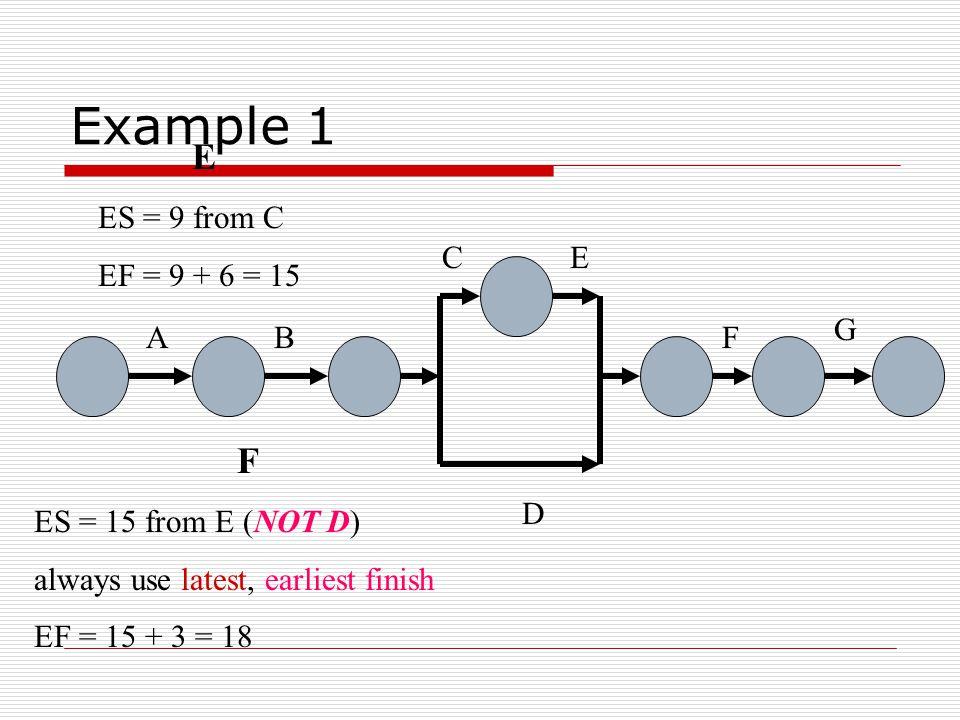 Example 1 AB C D E F G C ES = 5 from B EF = 5 + 4 = 9 D ES = 5 from B EF = 5 + 3 = 8
