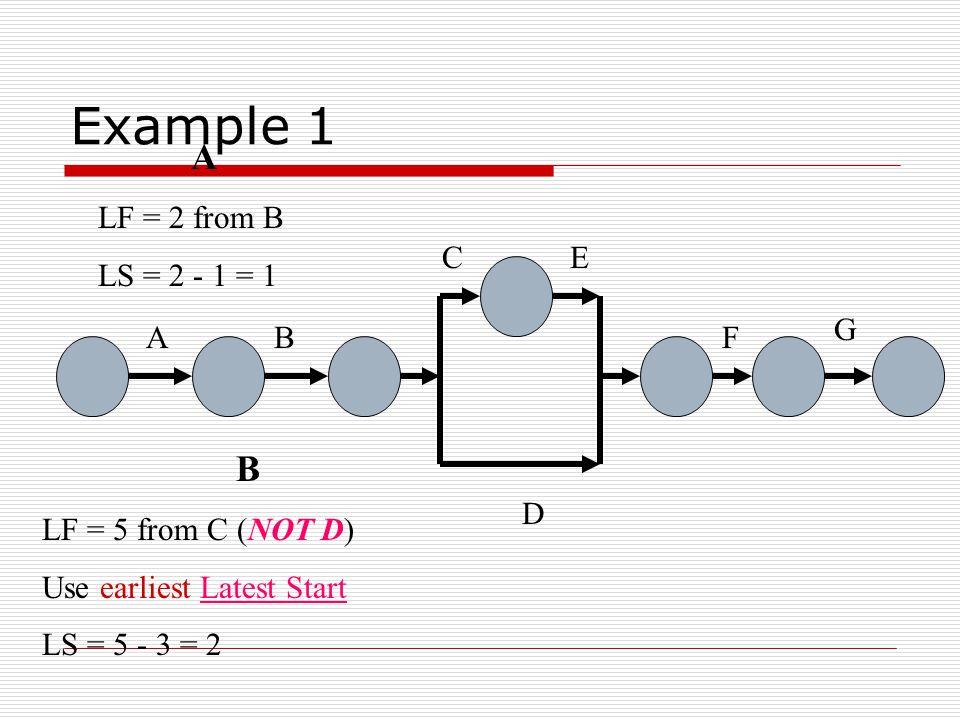 Example 1 AB C D E F G C LF = 9 from E LS = 9 - 4 = 5 D LF = 15 from F LS = 15 - 3 = 12