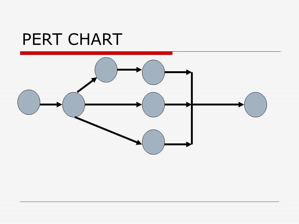 Comparison Gantt Chart Milestone Chart