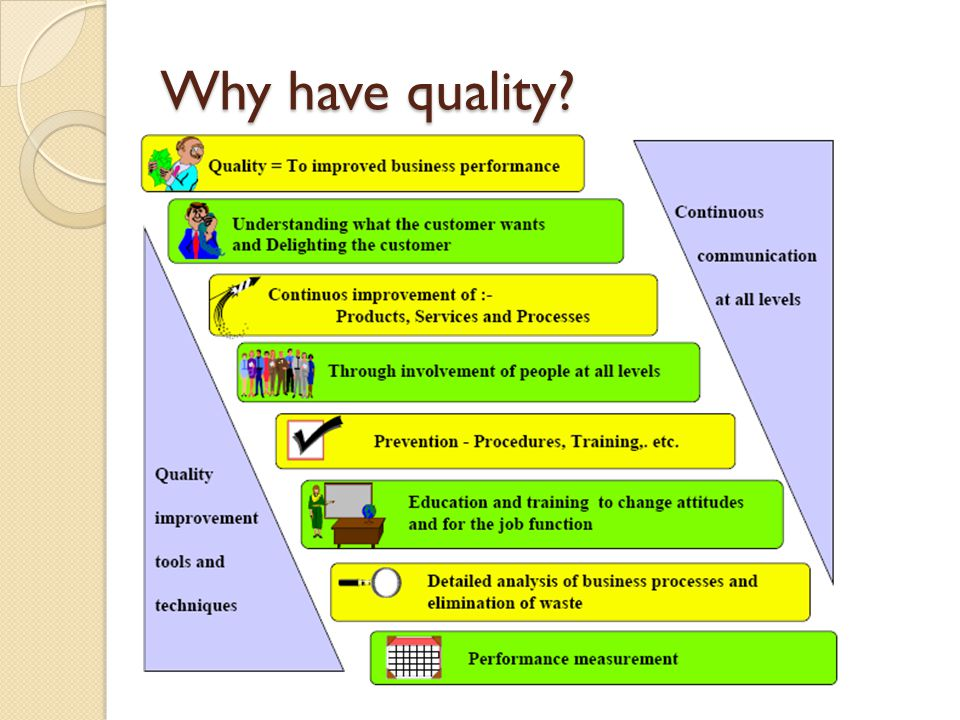 Why have quality?