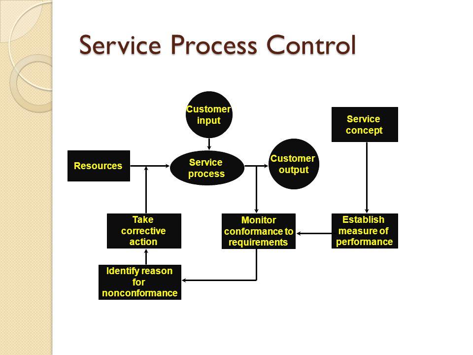 Service Process Control Resources Identify reason fornonconformance Establish measure of performanceMonitor conformance to requirementsTakecorrectivea