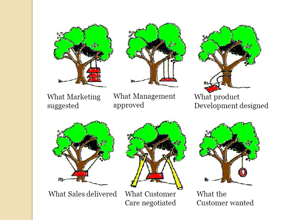 What the Customer wanted What Marketing suggested What Management approved What product Development designed What Sales deliveredWhat Customer Care ne