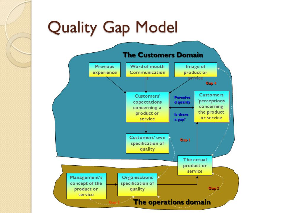 Quality Gap Model Previous experience Word of mouth Communication s Image of product or service Customers' expectations concerning a product or servic
