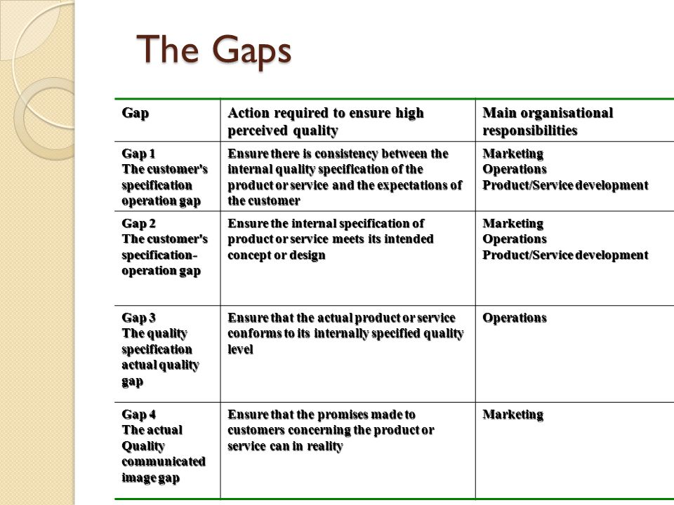 The Gaps Gap Action required to ensure high perceived quality Main organisational responsibilities Gap 1 The customer's specification operation gap En