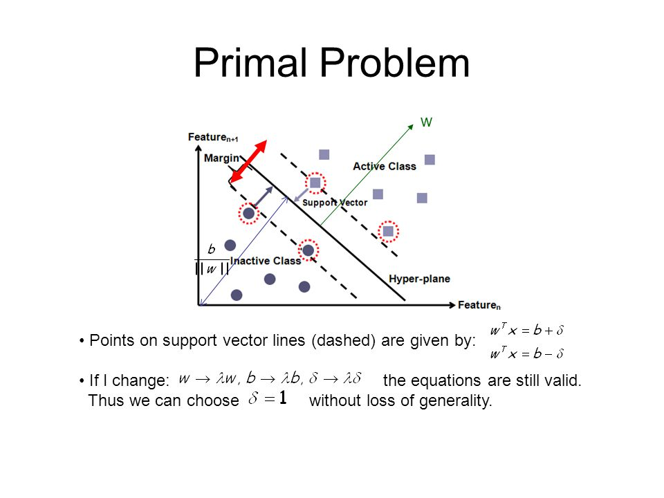 Primal Problem w Points on support vector lines (dashed) are given by: If I change: the equations are still valid.