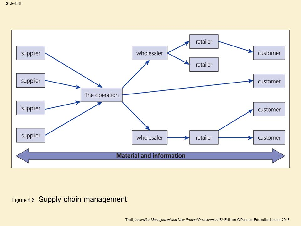 Trott, Innovation Management and New Product Development, 5 th Edition, © Pearson Education Limited 2013 Slide 4.10 Figure 4.6 Supply chain management
