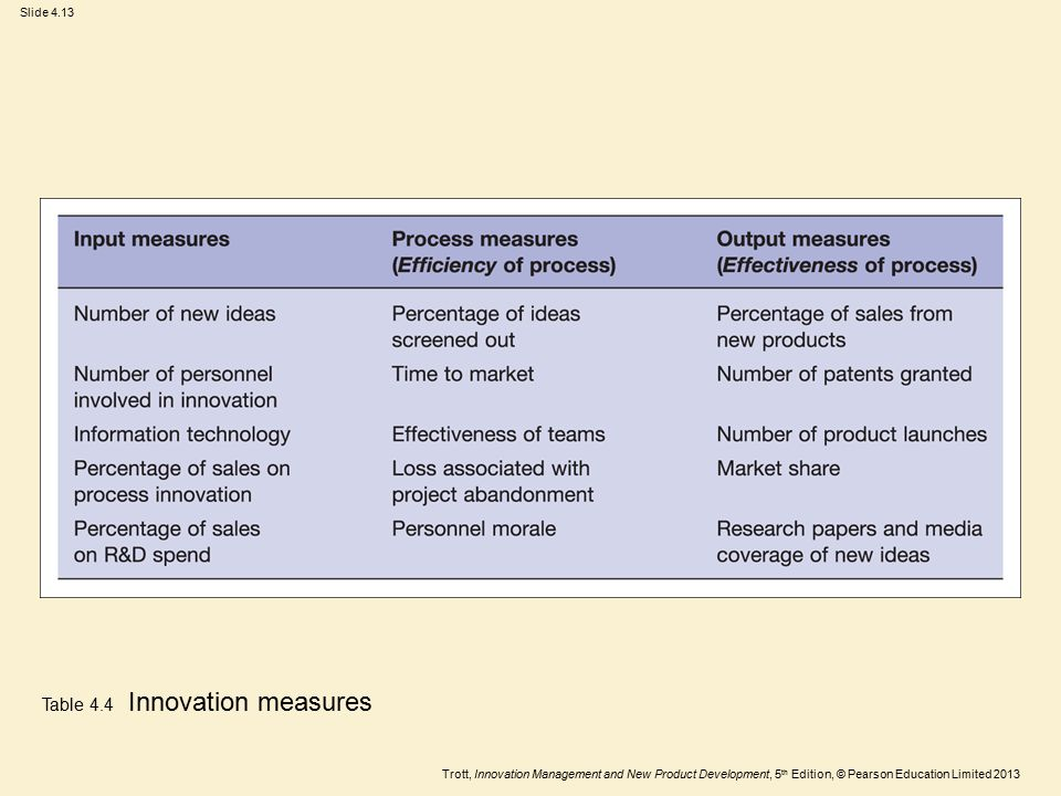 Trott, Innovation Management and New Product Development, 5 th Edition, © Pearson Education Limited 2013 Slide 4.13 Table 4.4 Innovation measures
