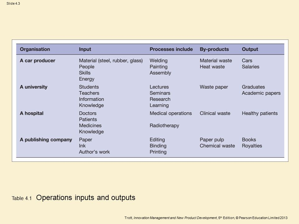Trott, Innovation Management and New Product Development, 5 th Edition, © Pearson Education Limited 2013 Slide 4.3 Table 4.1 Operations inputs and out