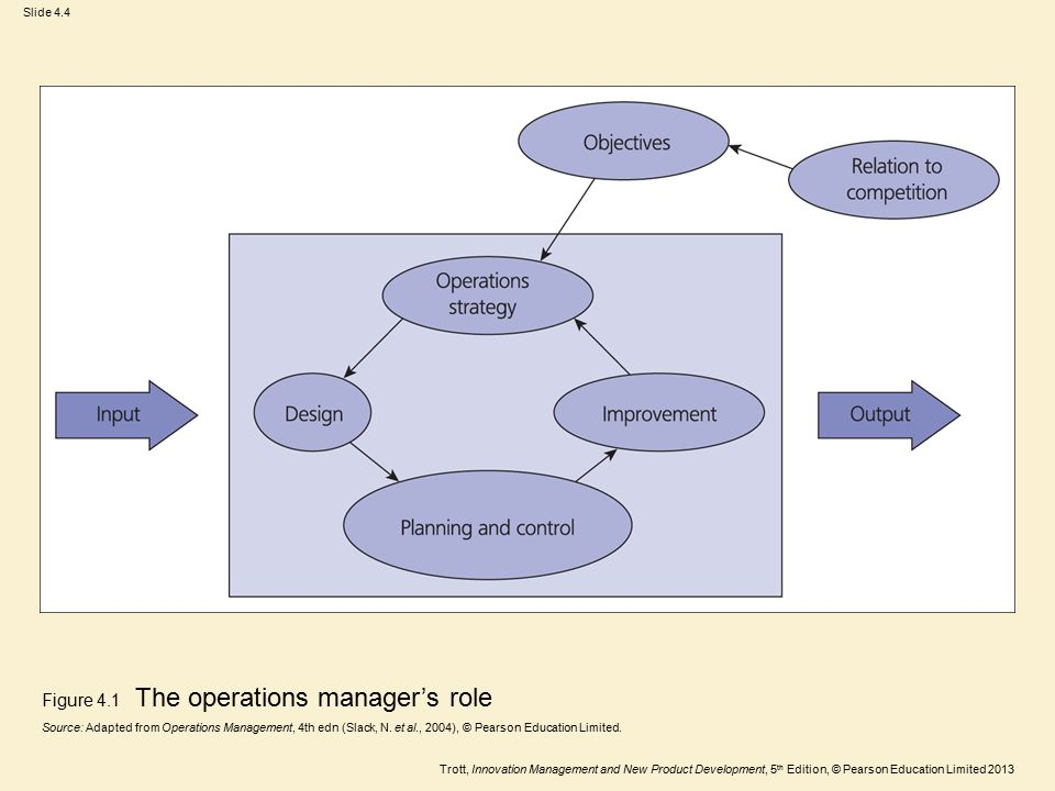 Trott, Innovation Management and New Product Development, 5 th Edition, © Pearson Education Limited 2013 Slide 4.5 Figure 4.2 Design simplification