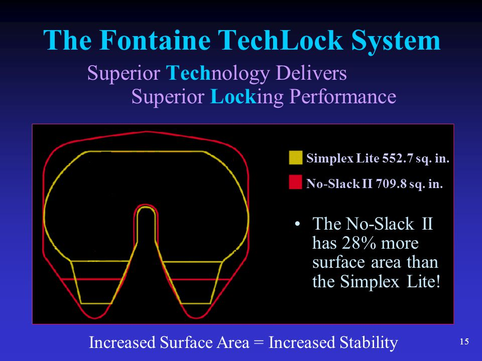 15 The Fontaine TechLock System Superior Technology Delivers Superior Locking Performance Increased Surface Area = Increased Stability Simplex Lite 55